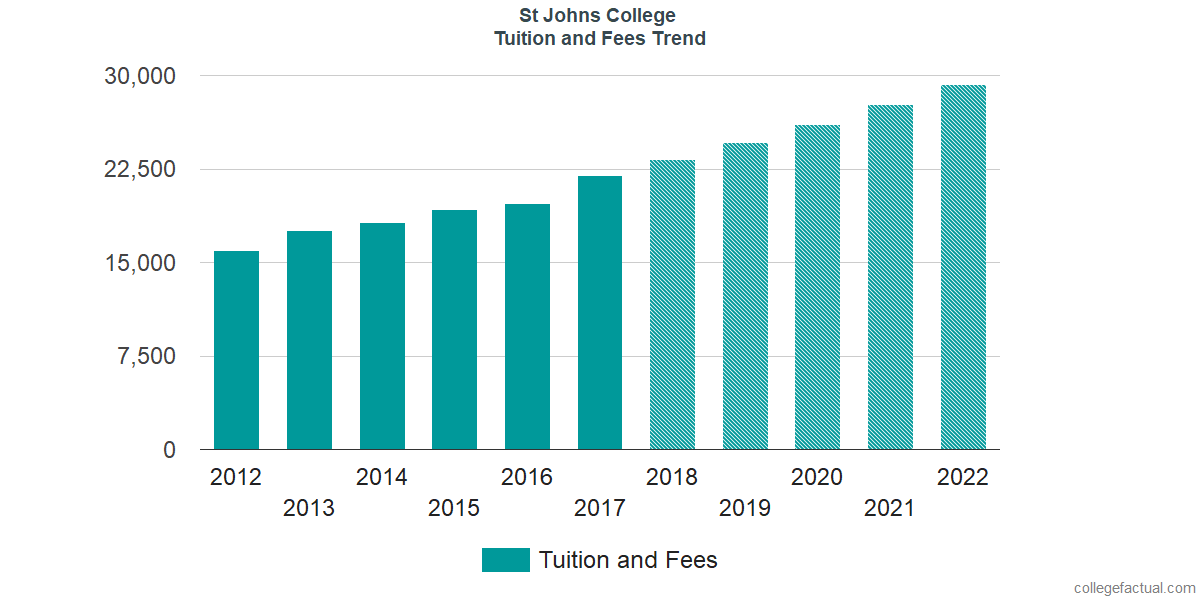 Tuition and Fees Trends at St. John's College