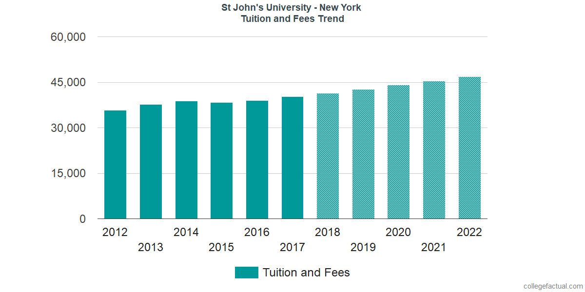 Tuition and Fees Trends at St John's University - New York