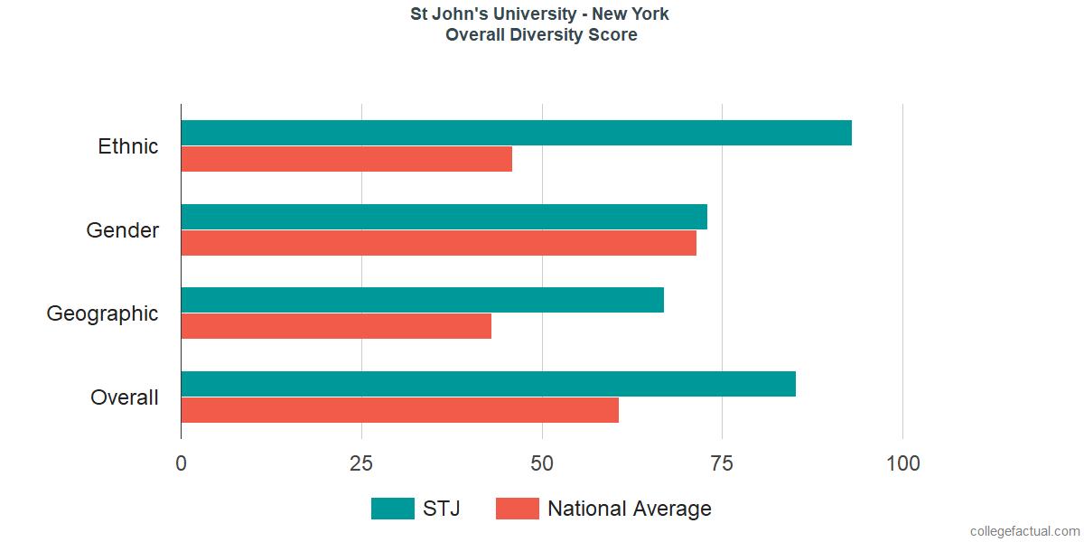 Overall Diversity at St John's University - New York