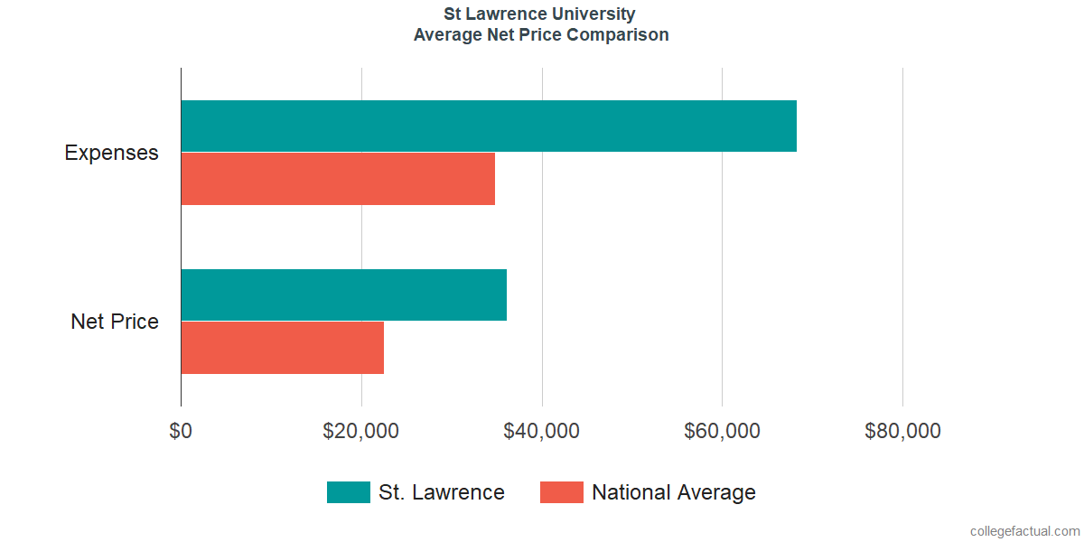 Net Price Comparisons at St Lawrence University