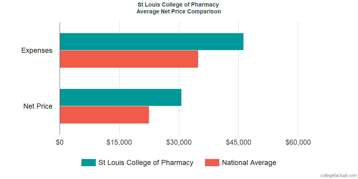 Net Price Comparisons at St Louis College of Pharmacy