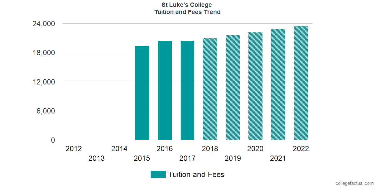 Tuition and Fees Trends at St Luke's College