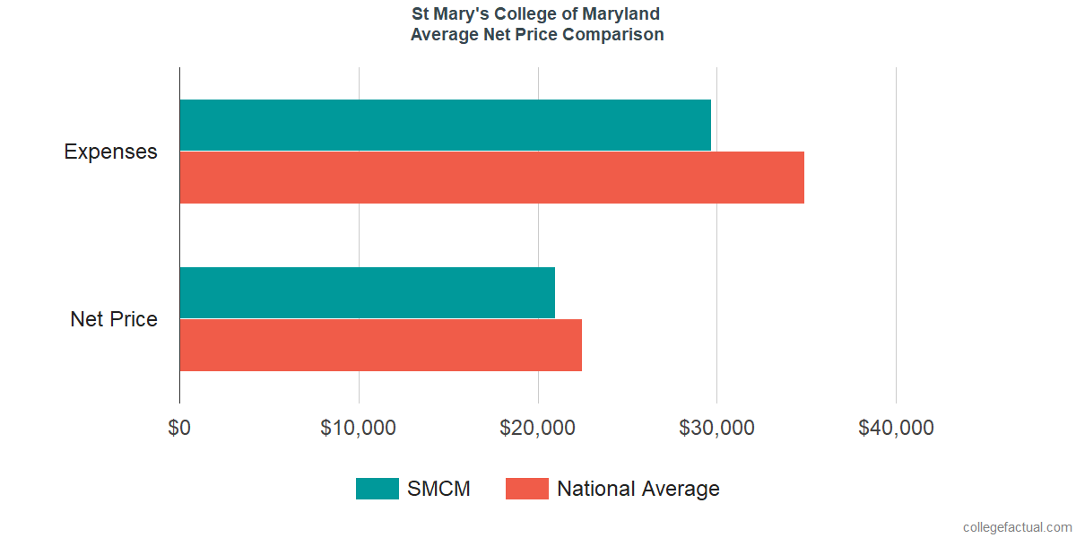 Net Price Comparisons at St Mary's College of Maryland