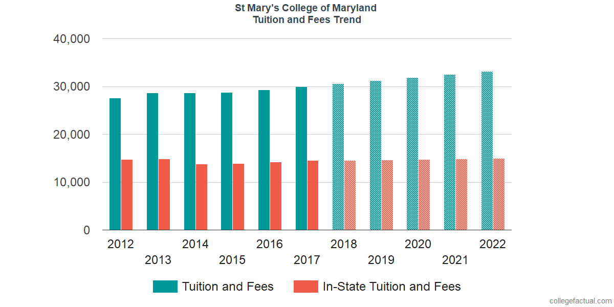 Tuition and Fees Trends at St Mary's College of Maryland
