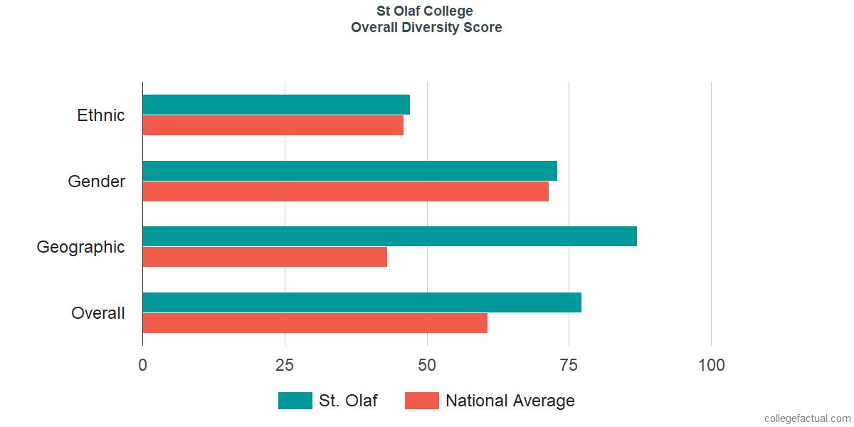 Explore St Olaf College Student Population Diversity Statistics