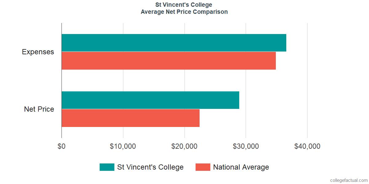 Net Price Comparisons at St Vincent's College