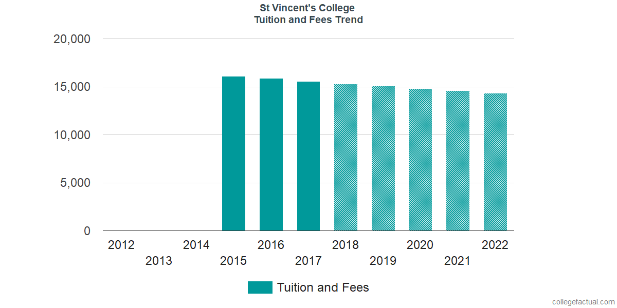 Tuition and Fees Trends at St Vincent's College