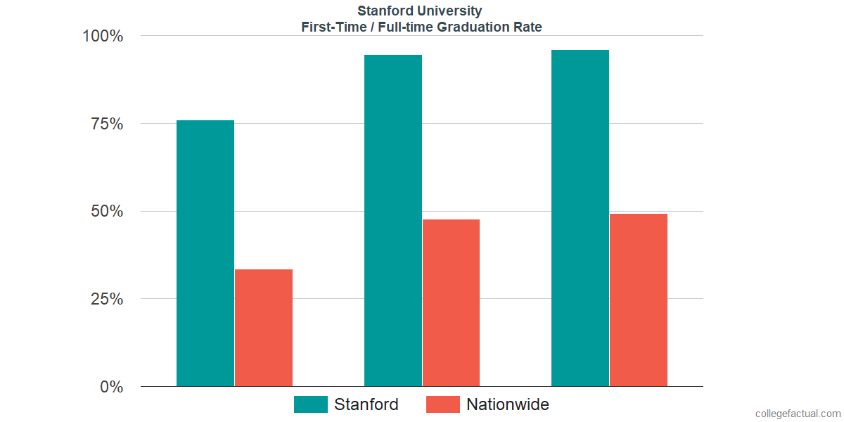 Stanford University Graduation Rate & Retention Rate