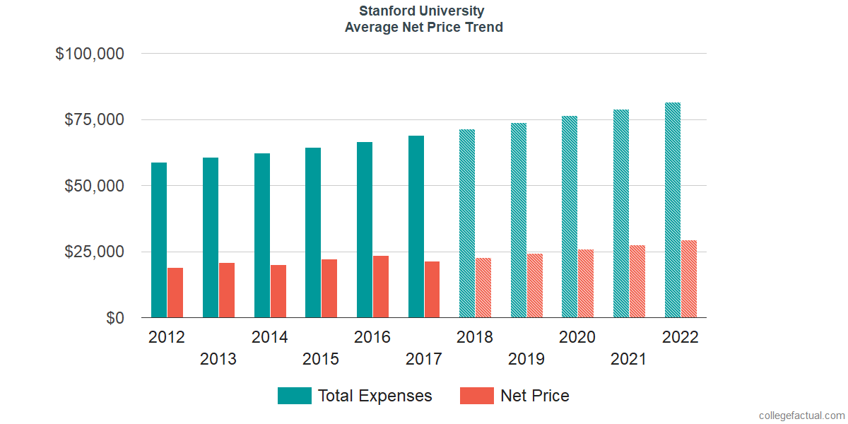 Average Net Price at Stanford University