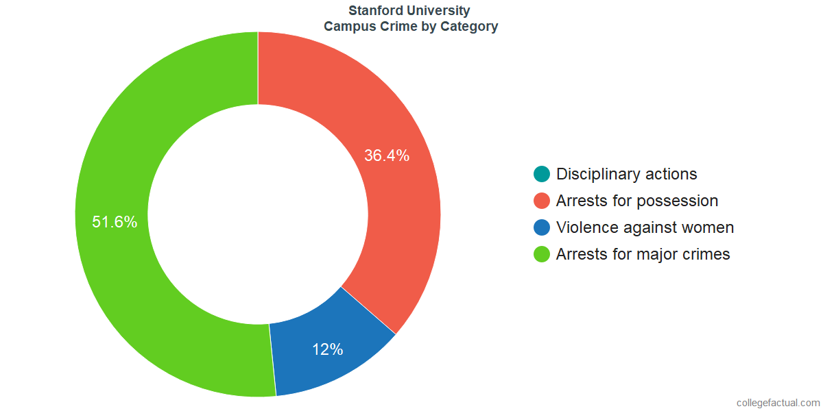 How Safe is Stanford University? Learn About Campus Crime Ratings