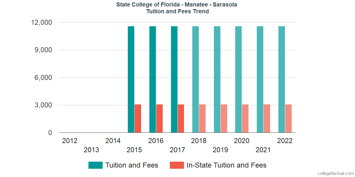Tuition and Fees Trends at State College of Florida - Manatee - Sarasota