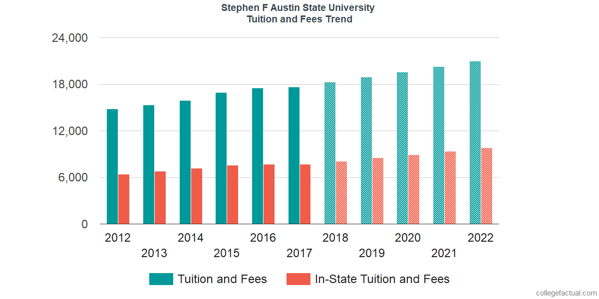 Tuition and Fees Trends at Stephen F Austin State University