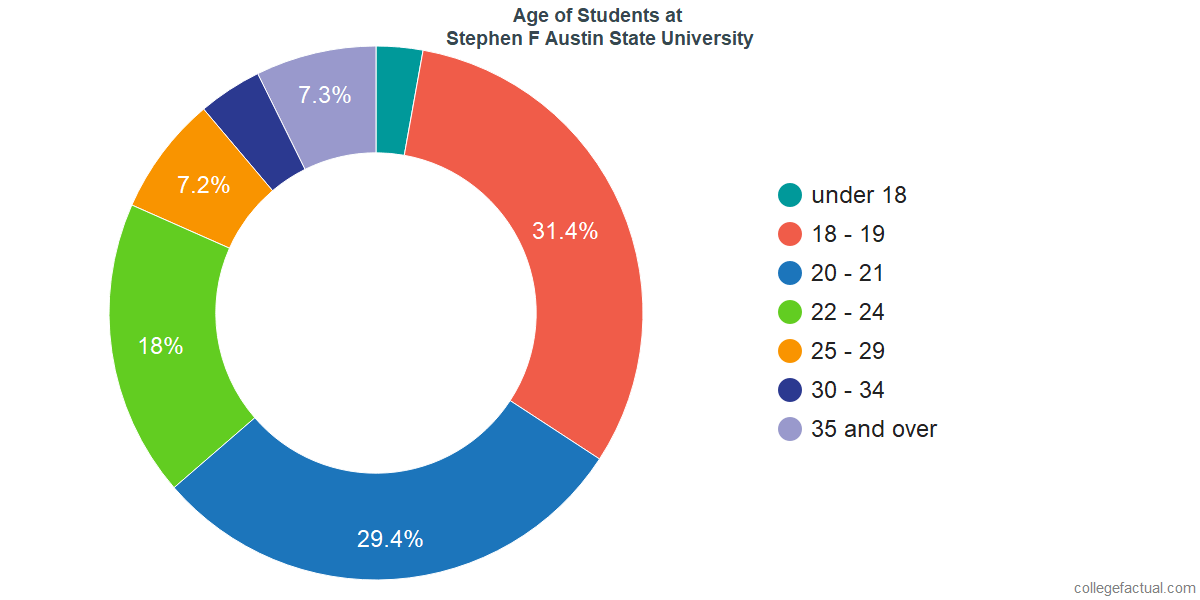 Age of Undergraduates at Stephen F Austin State University