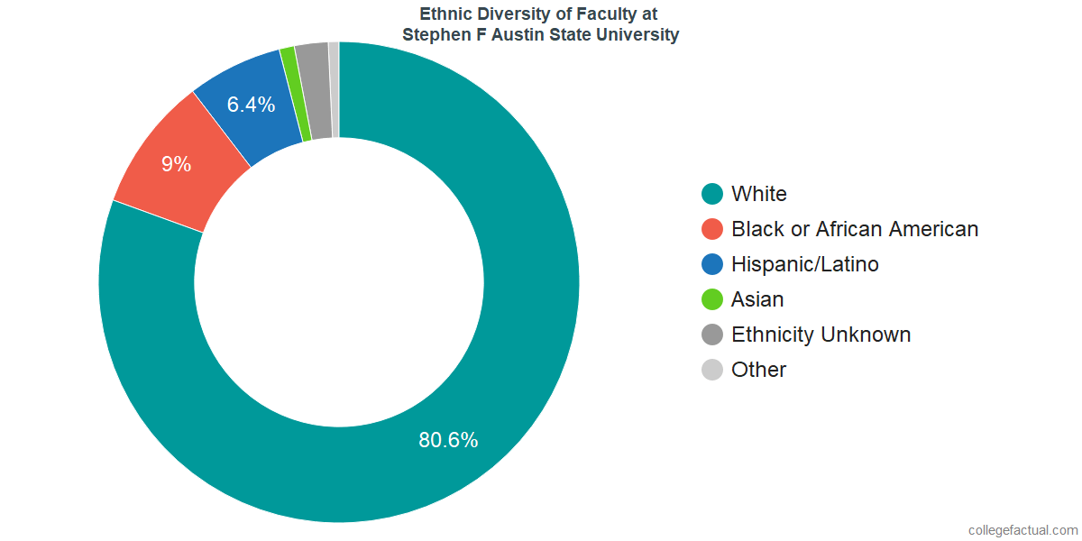 Ethnic Diversity of Faculty at Stephen F Austin State University