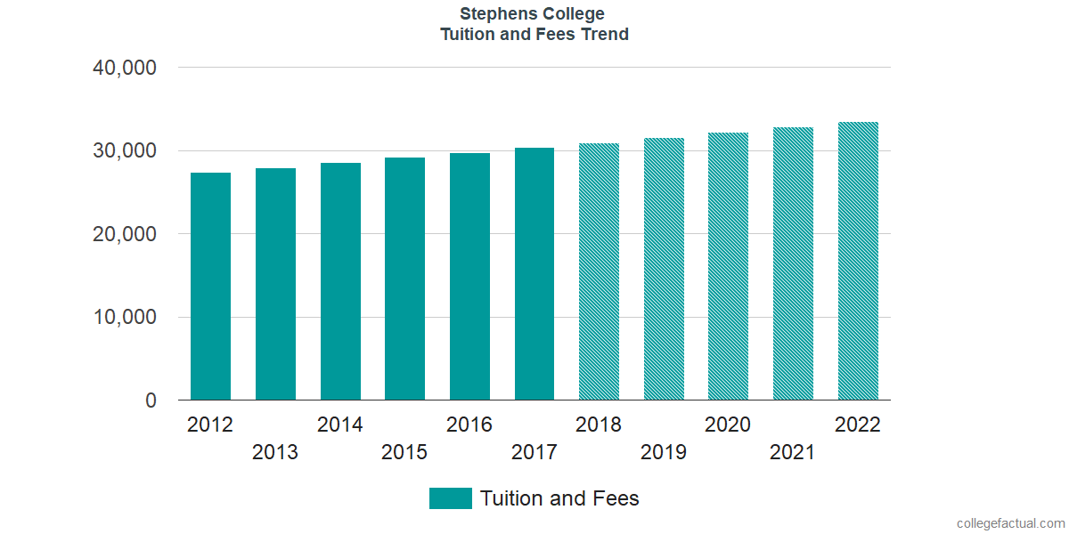 Tuition and Fees Trends at Stephens College