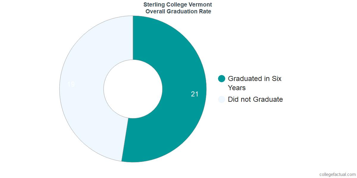 Sterling CollegeUndergraduate Graduation Rate