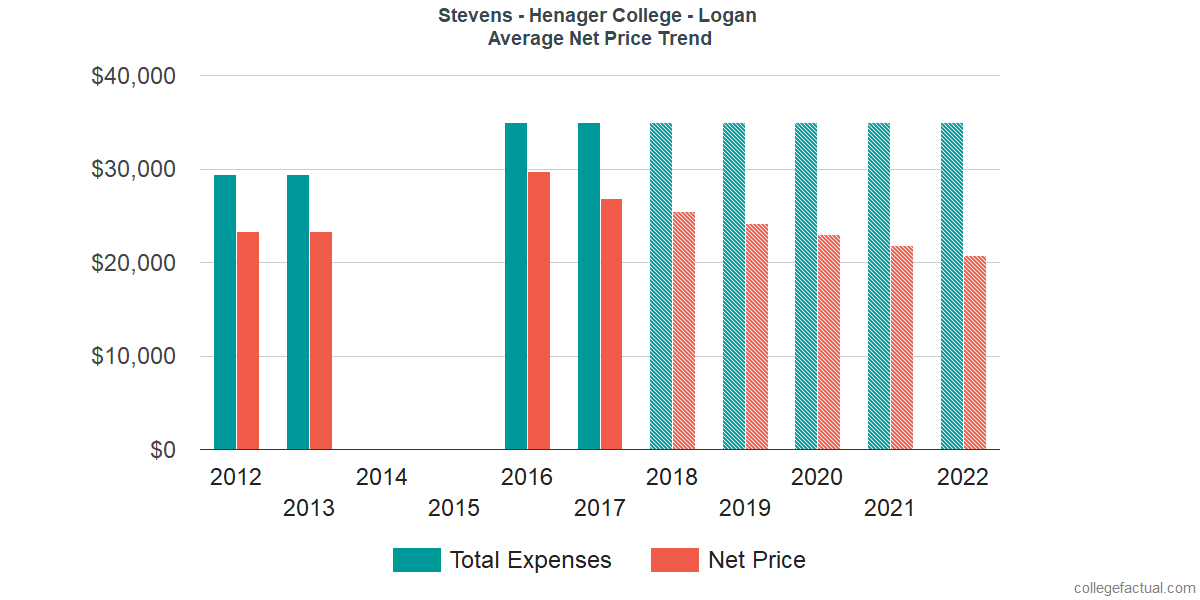 Net Price Trends at Stevens - Henager College