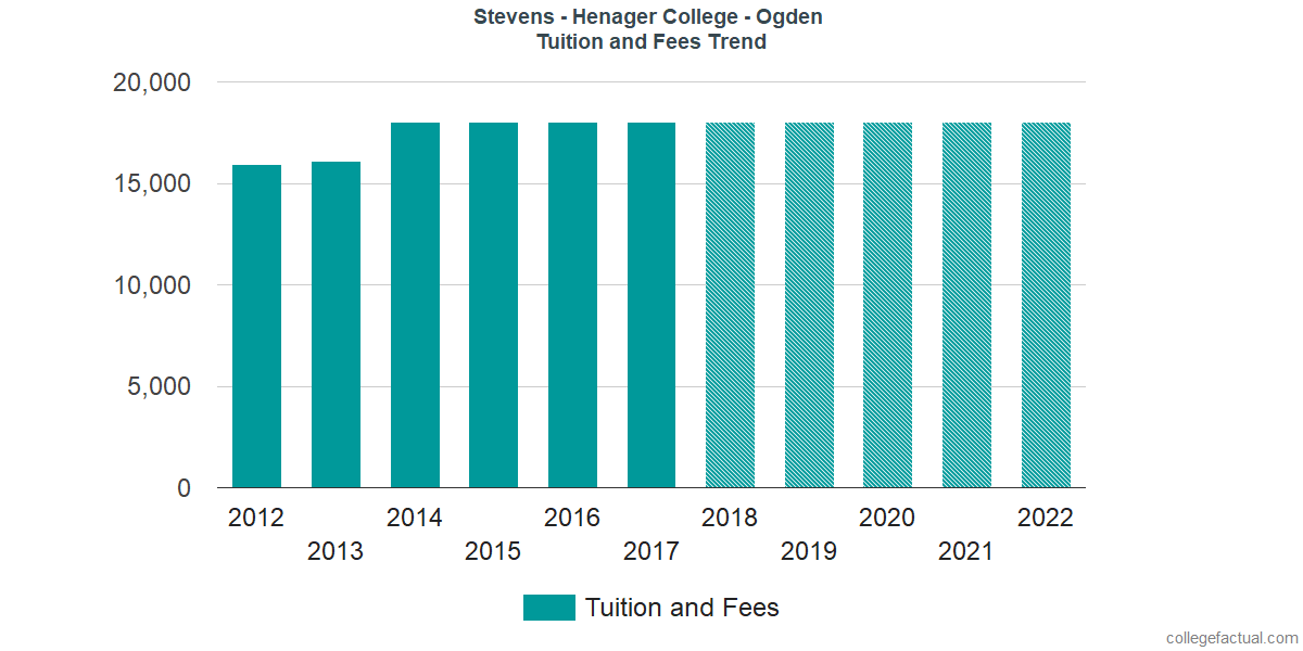 Tuition and Fees Trends at Stevens - Henager College