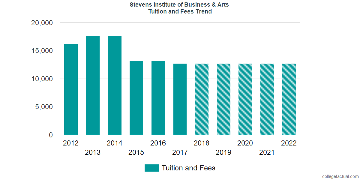 Tuition and Fees Trends at Stevens - The Institute of Business & Arts