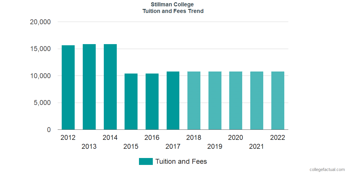 Tuition and Fees Trends at Stillman College