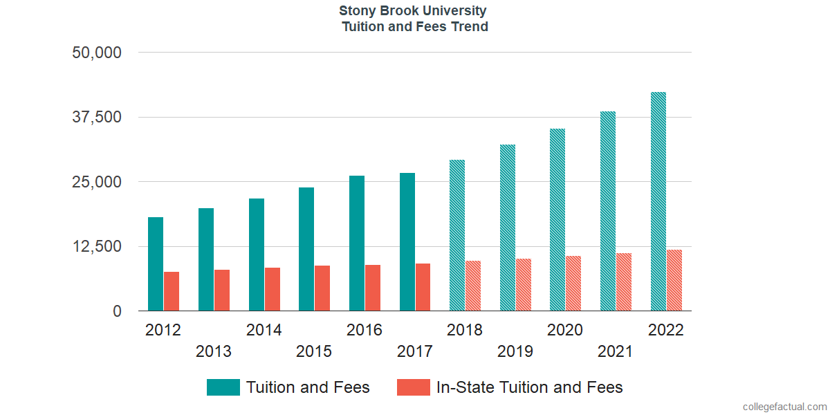 Tuition and Fees Trends at Stony Brook University
