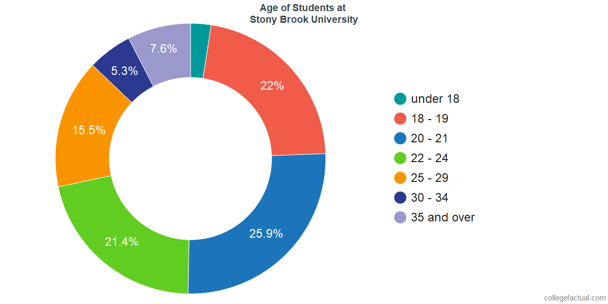 Age of Undergraduates at Stony Brook University