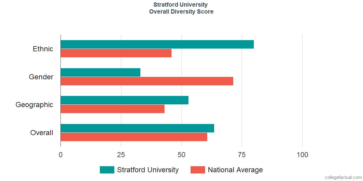 Overall Diversity at Stratford University