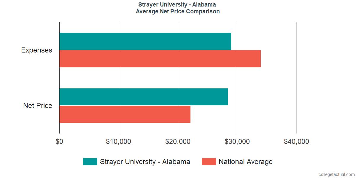 Net Price Comparisons at Strayer University - Alabama