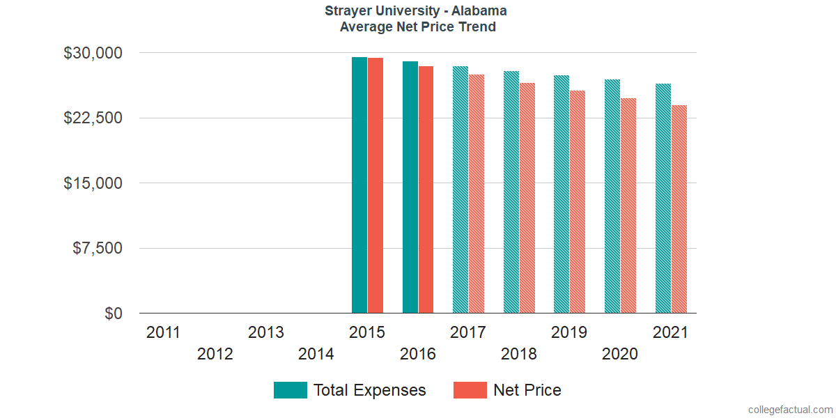 Net Price Trends at Strayer University - Alabama