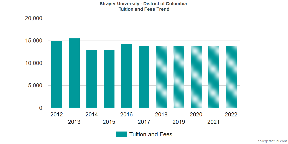 Tuition and Fees Trends at Strayer University - District of Columbia