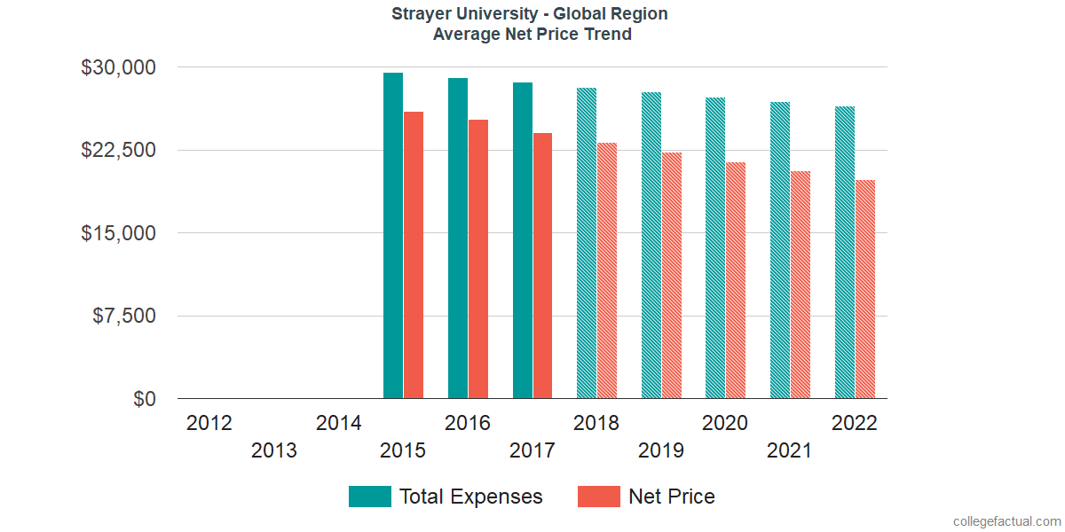 Average Net Price at Strayer University - Global Region
