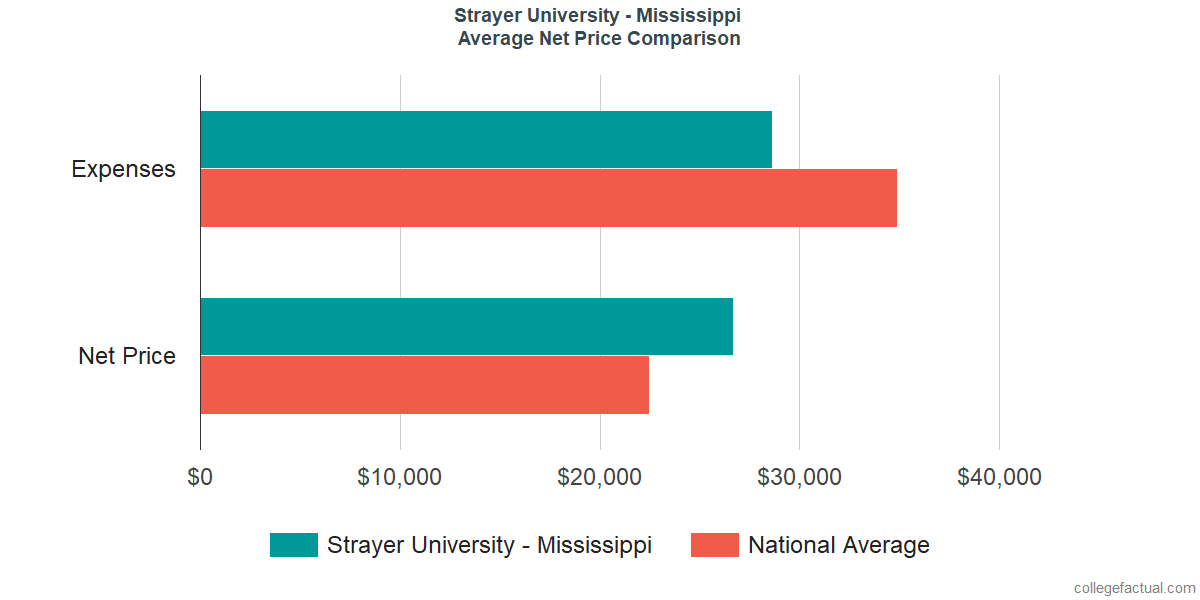 Net Price Comparisons at Strayer University - Mississippi