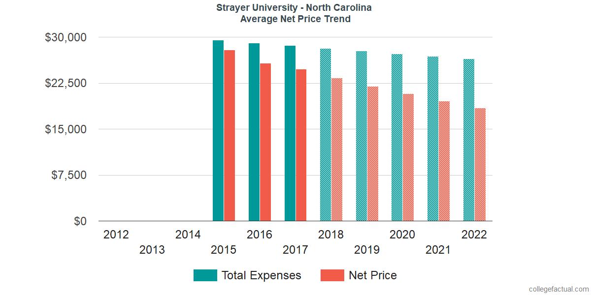Net Price Trends at Strayer University - North Carolina