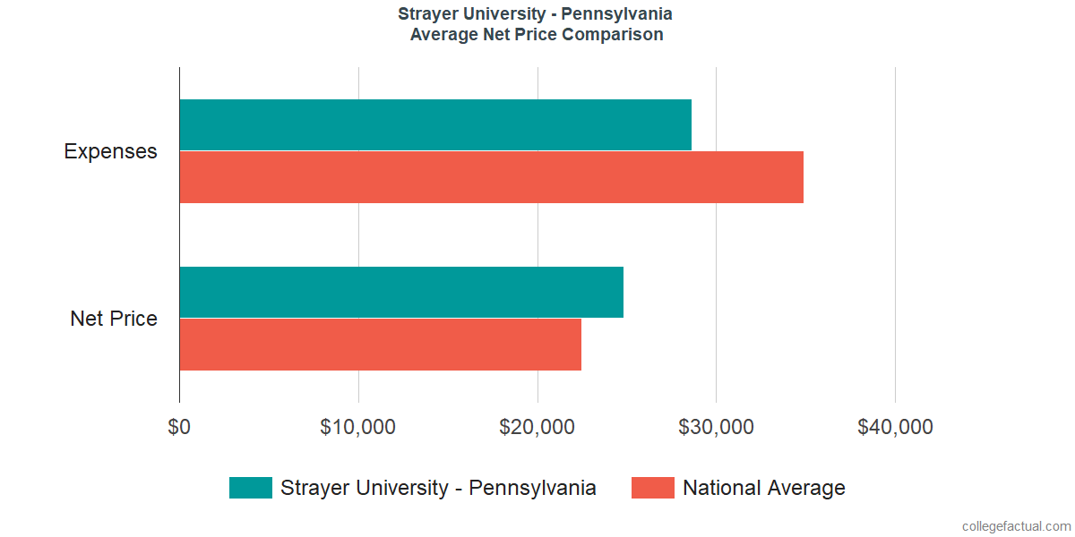 Net Price Comparisons at Strayer University - Pennsylvania