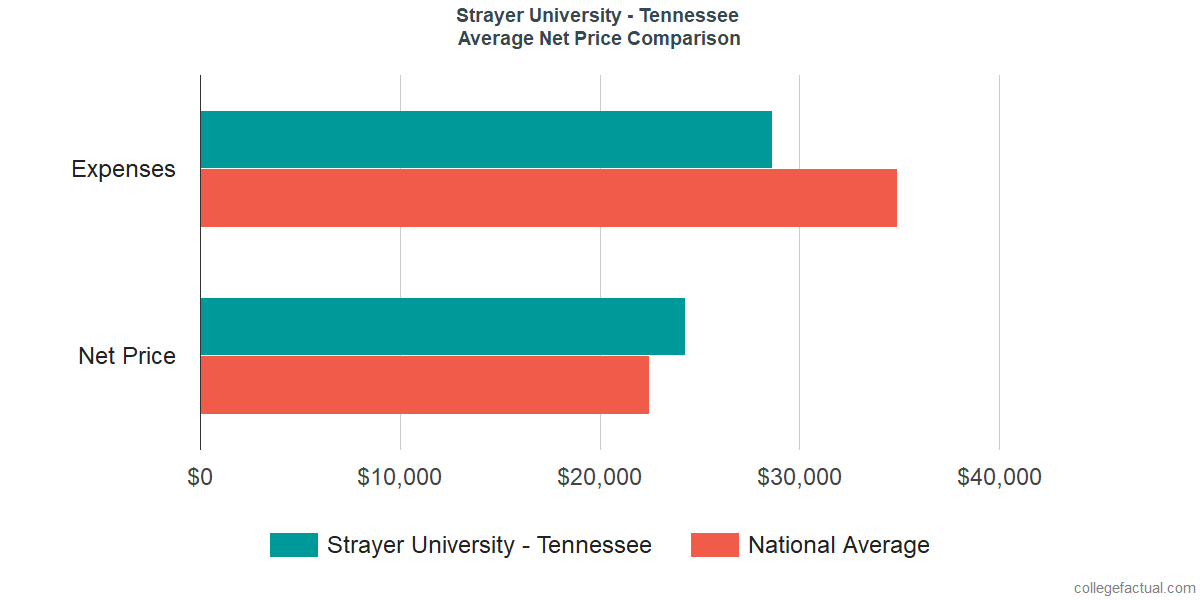 Net Price Comparisons at Strayer University - Tennessee