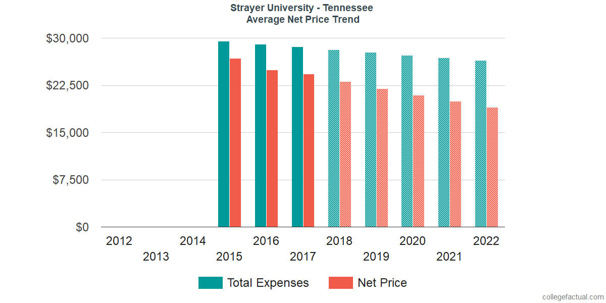 Net Price Trends at Strayer University - Tennessee