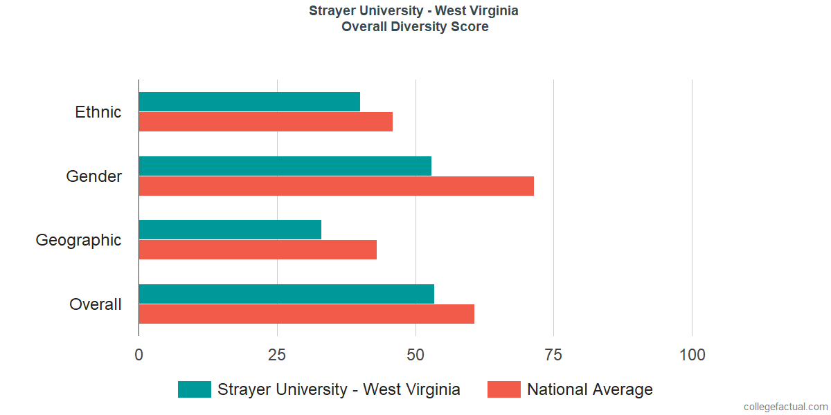Overall Diversity at Strayer University - West Virginia