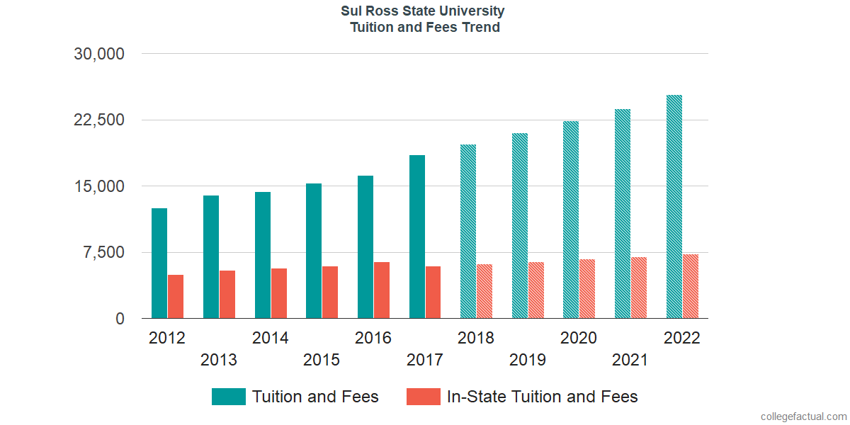 Tuition and Fees Trends at Sul Ross State University