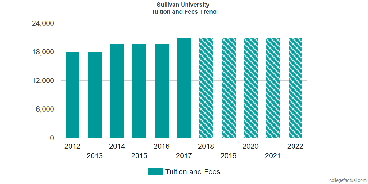 Tuition and Fees Trends at Sullivan University