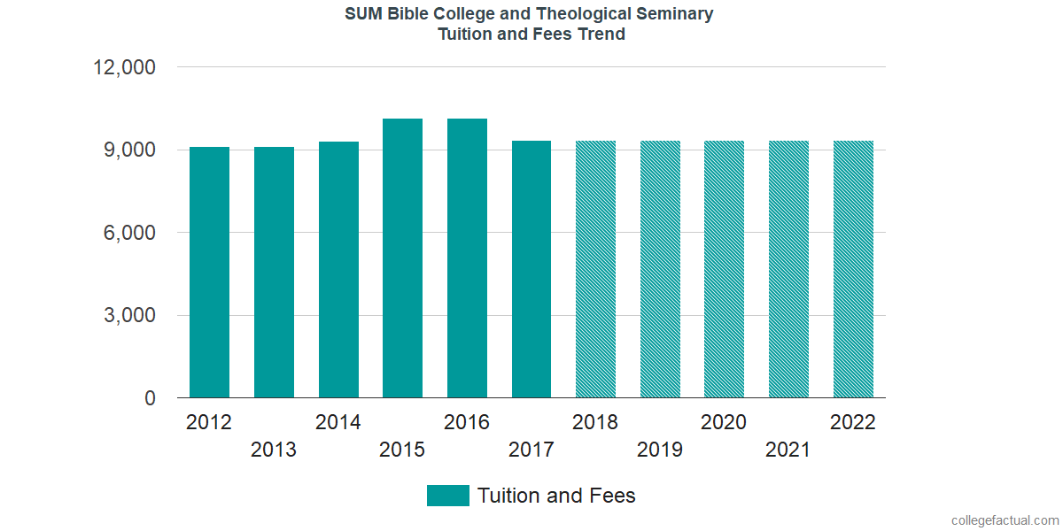 Tuition and Fees Trends at SUM Bible College and Theological Seminary