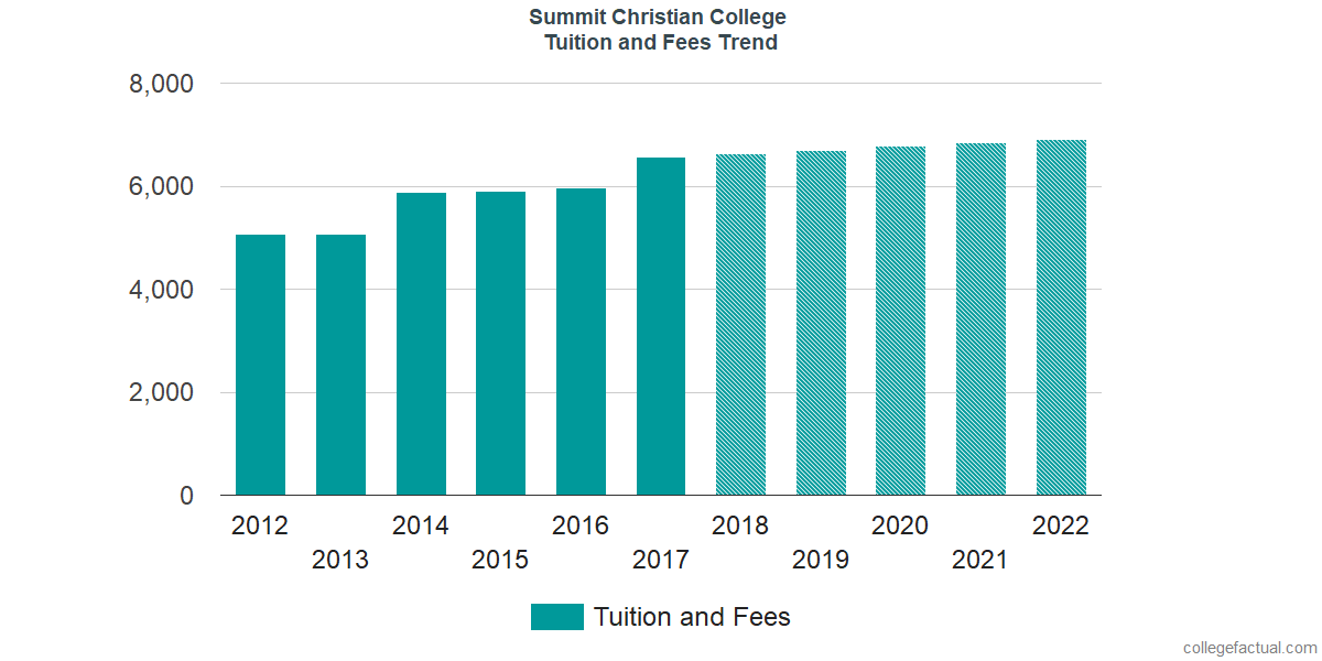 Tuition and Fees Trends at Summit Christian College