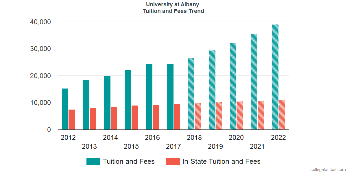 Tuition and Fees Trends at University at Albany