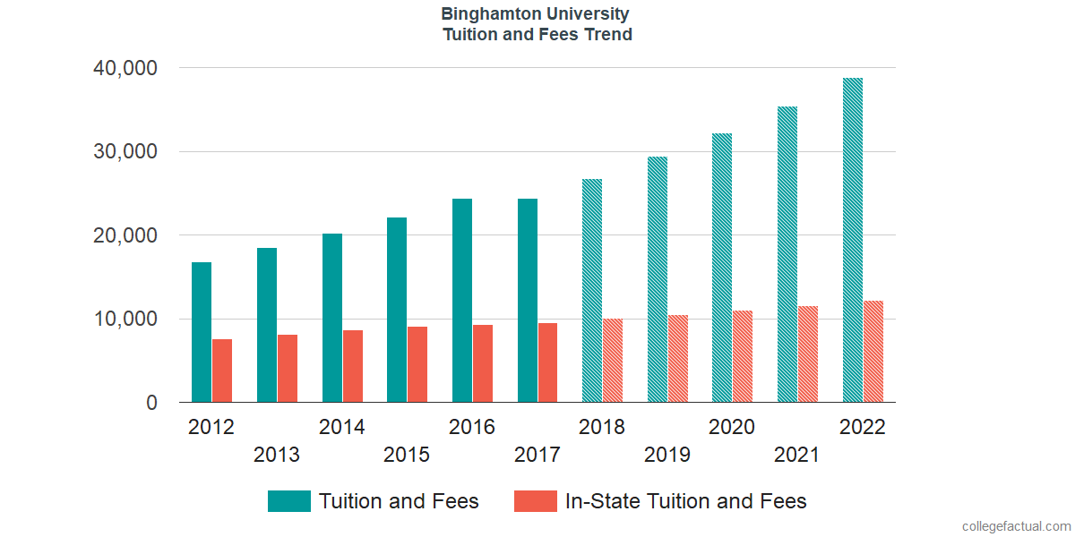 Tuition and Fees Trends at Binghamton University