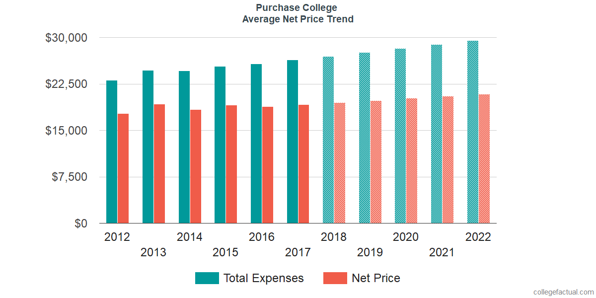 Net Price Trends at Purchase College