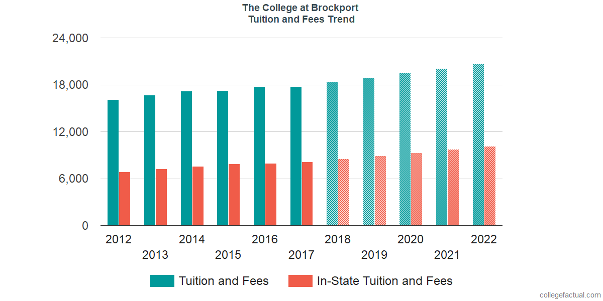 Tuition and Fees Trends at The College at Brockport