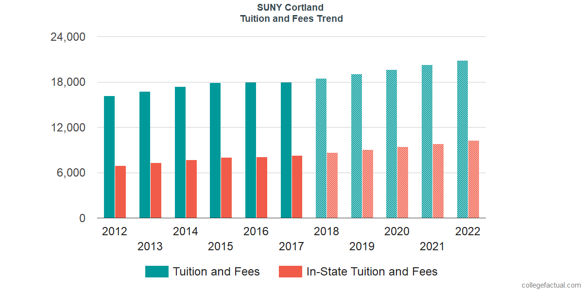 Tuition and Fees Trends at SUNY Cortland