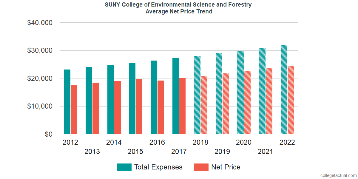 Average Net Price at SUNY College of Environmental Science and Forestry