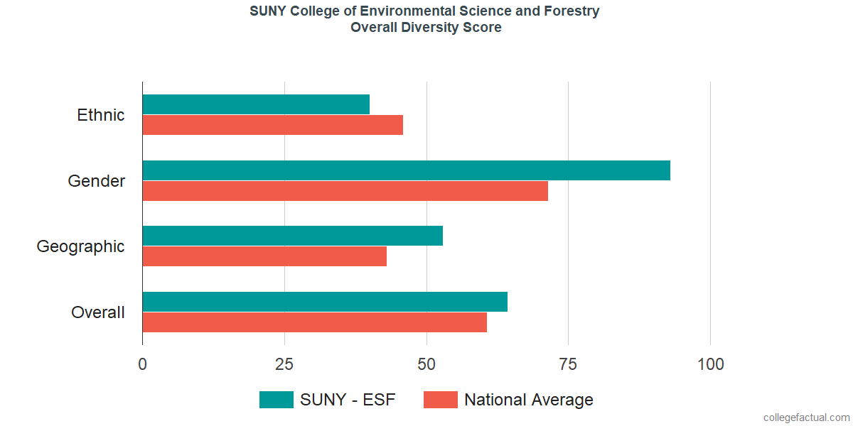 Overall Diversity at SUNY College of Environmental Science and Forestry