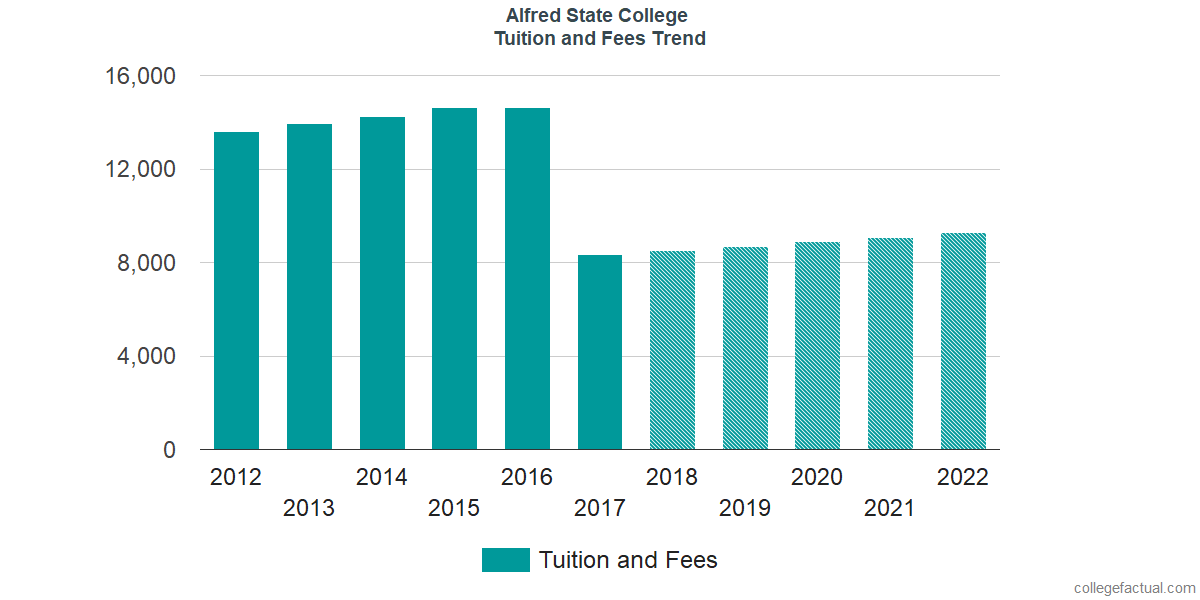 Tuition and Fees Trends at Alfred State College
