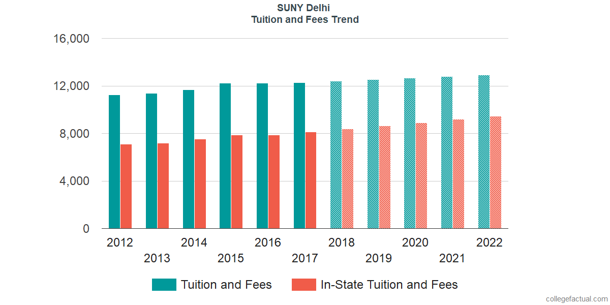 Tuition and Fees Trends at SUNY Delhi